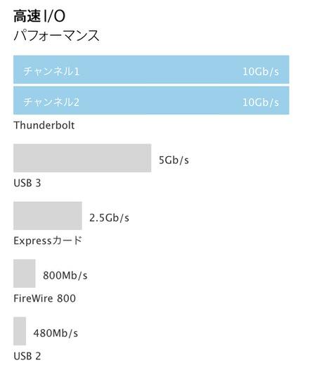 Thunderboltの速度比較