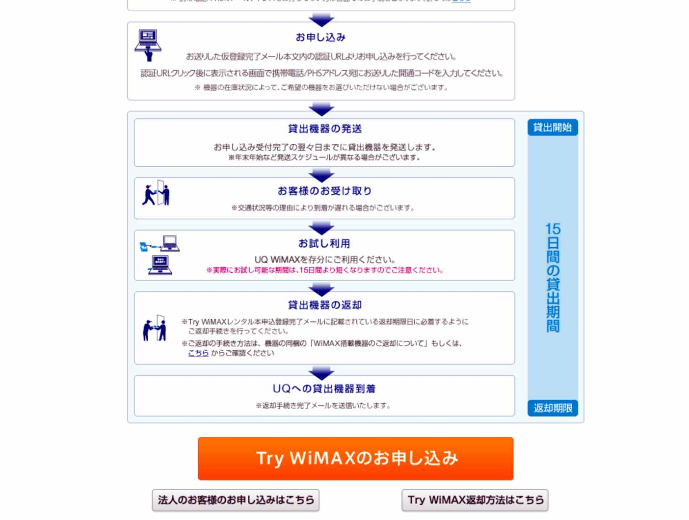 Try WiMAXの始め方